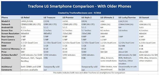 Tracfone LG Smartphone Comparison - LG Rebel vs Treasure vs Premier
