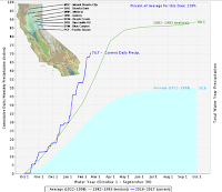 Northern California Sierra precipitation - average, previous wettest year, and 2016-2017. (Illustration Credit: California Department of Water Resources) Click to Enlarge.