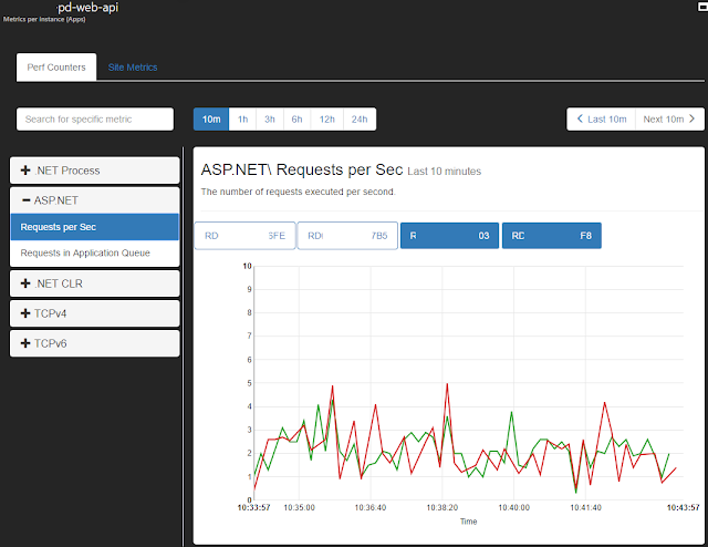 Diagnose and solve problems - app service - azure