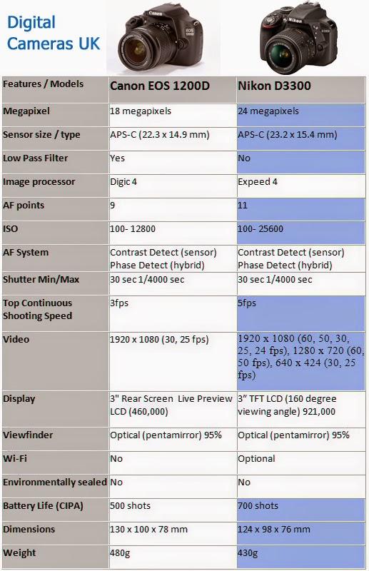 Advanced Digital Cameras   Digital SLR Camera   Best Digital