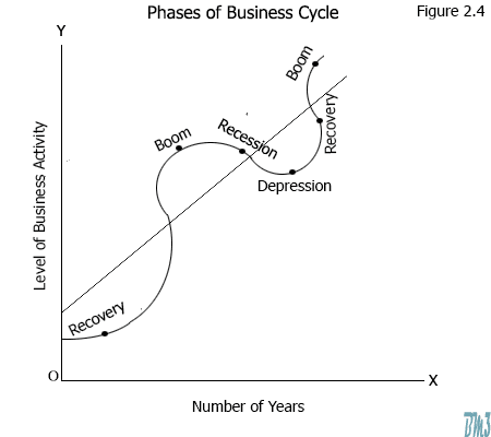 depression phase of business cycle