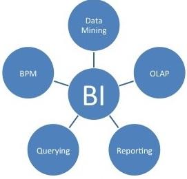 Pengertian Business Intelligence System Sistem Informasi