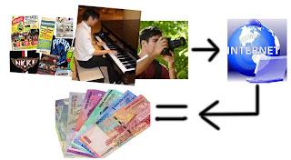 Hobi bisa di jadikan uang lewat internet