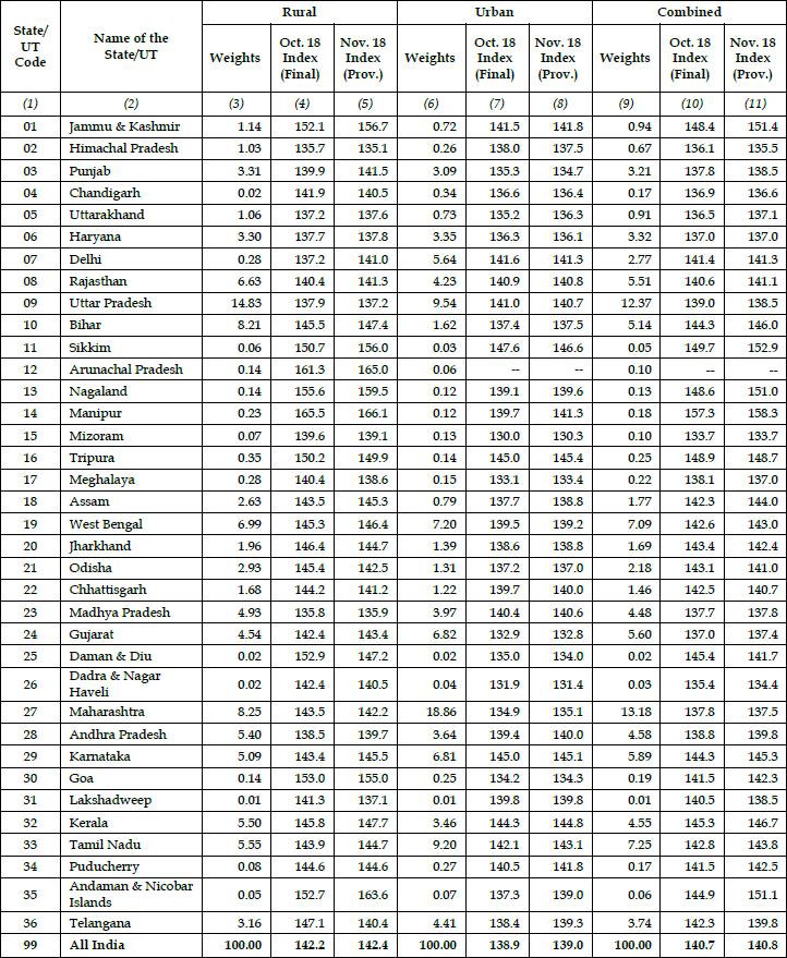 Consumer Price Index CPI - Rural, Urban & Combined - November 2018