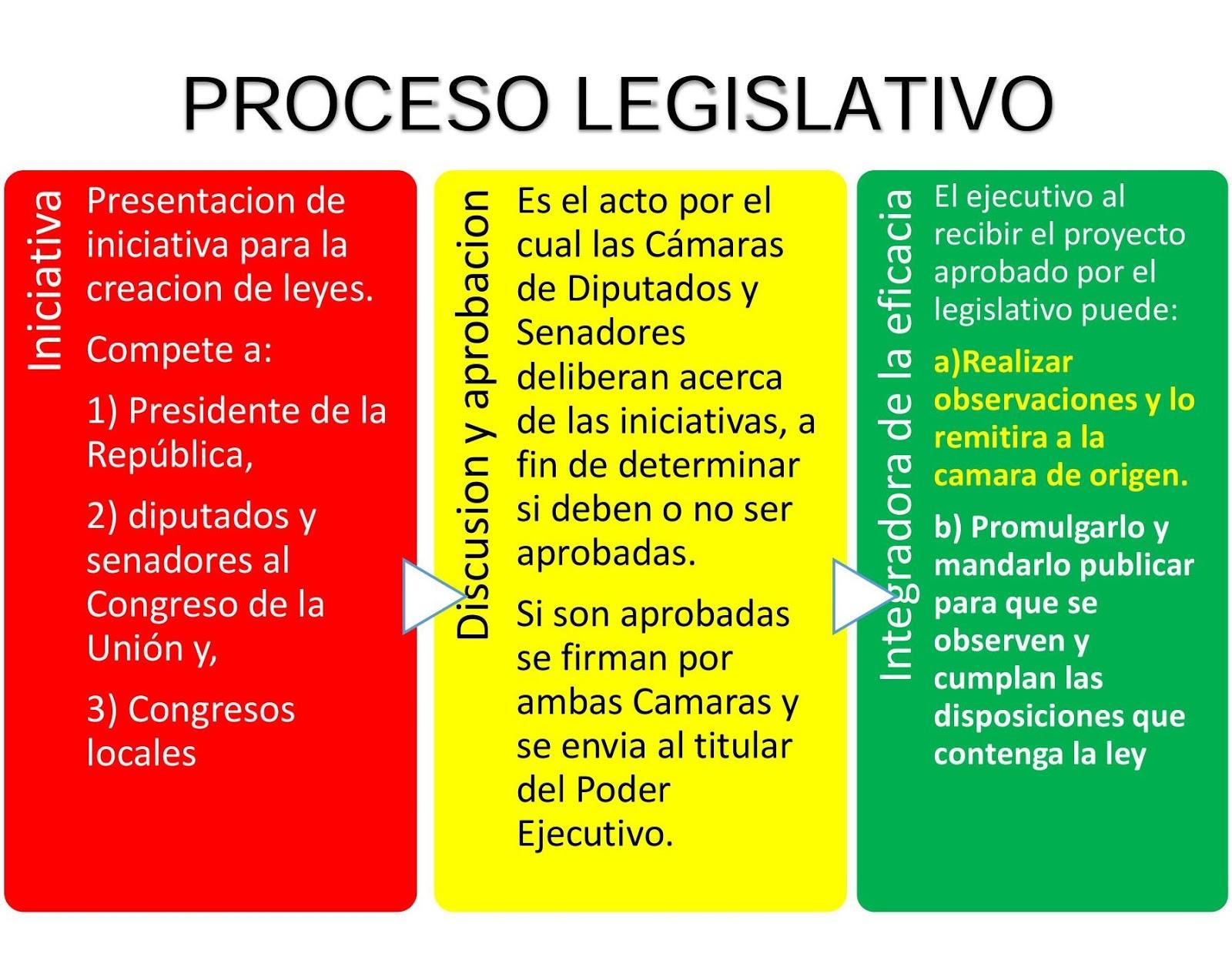 LD Nuevo Proyecto: Proceso Legislativo