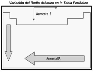 Qumica grado 9 v ao pai semana 6 sesin 2 chang 2007 seala que se define el tamao de un tomo en trminos de su radio atmico que es la mitad de la distancia entre dos ncleos de dos tomos urtaz Images
