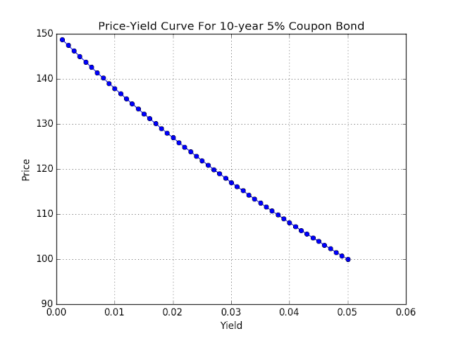 Chart: price-yield for a coupon bond