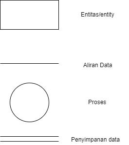 Data flow diagram sistem di restoran ccuart Images