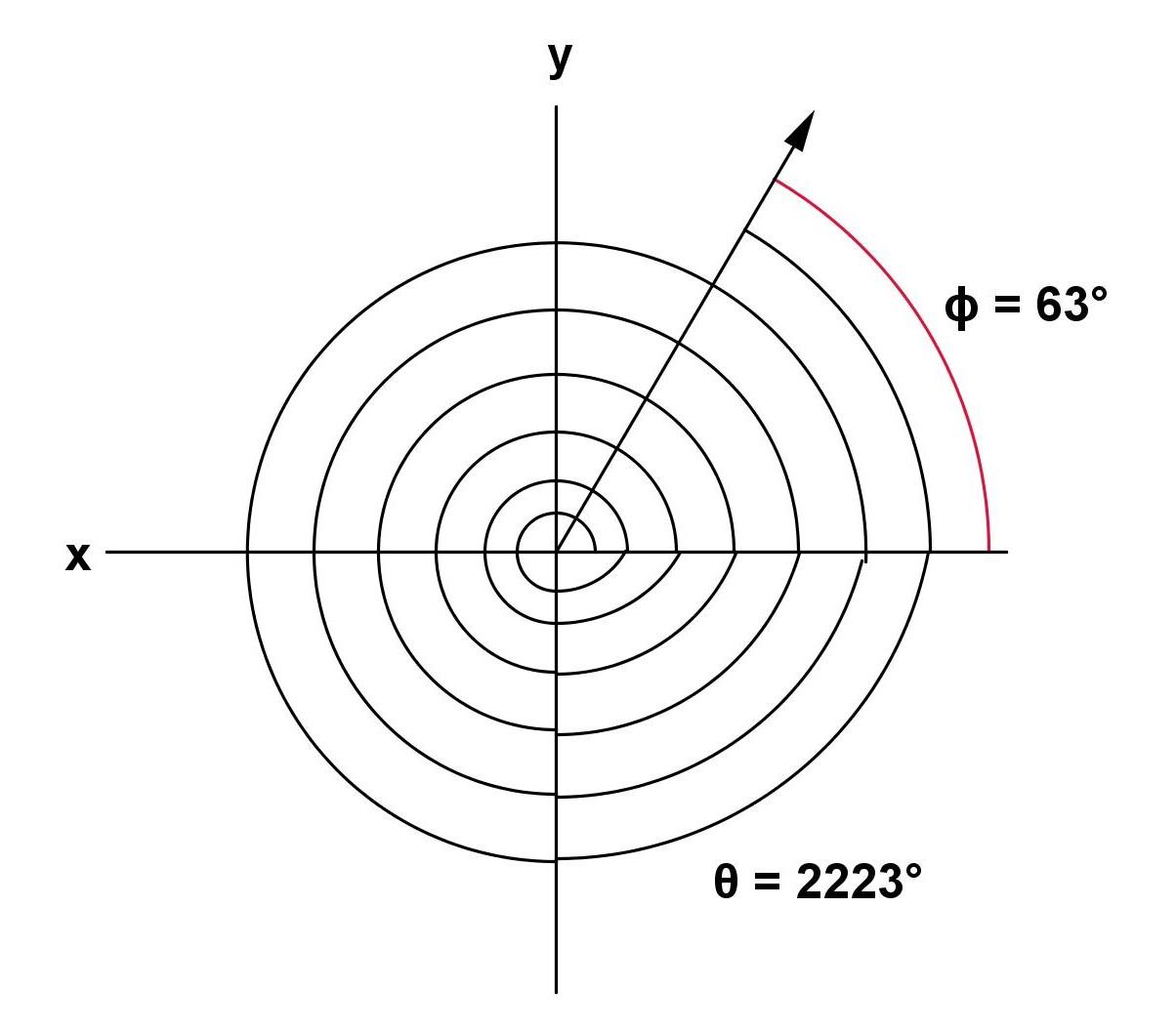 Math Principles: Coterminal Angles