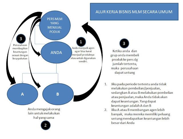 dikenal juga sebagai network marketing merupakan salah satu metode pemasaran wirausaha den Mlm ( Multi Level Marketing )