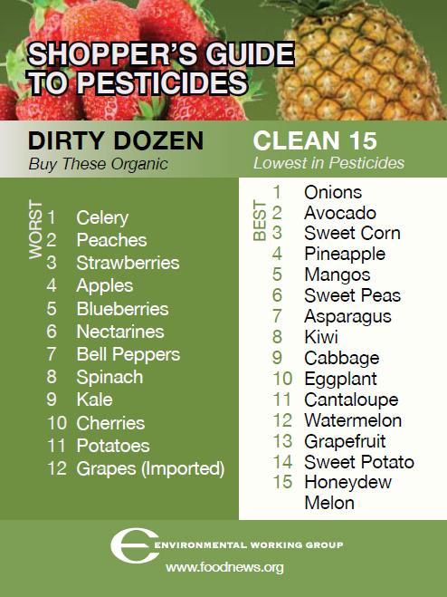 Most Pesticide Laden Fruits Amp Vegetables The Dirty Dozen