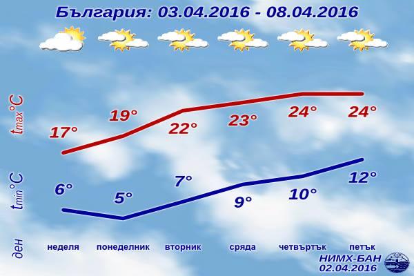 Седмична Прогноза за времето от 3 април 2016 до 8 април 2016