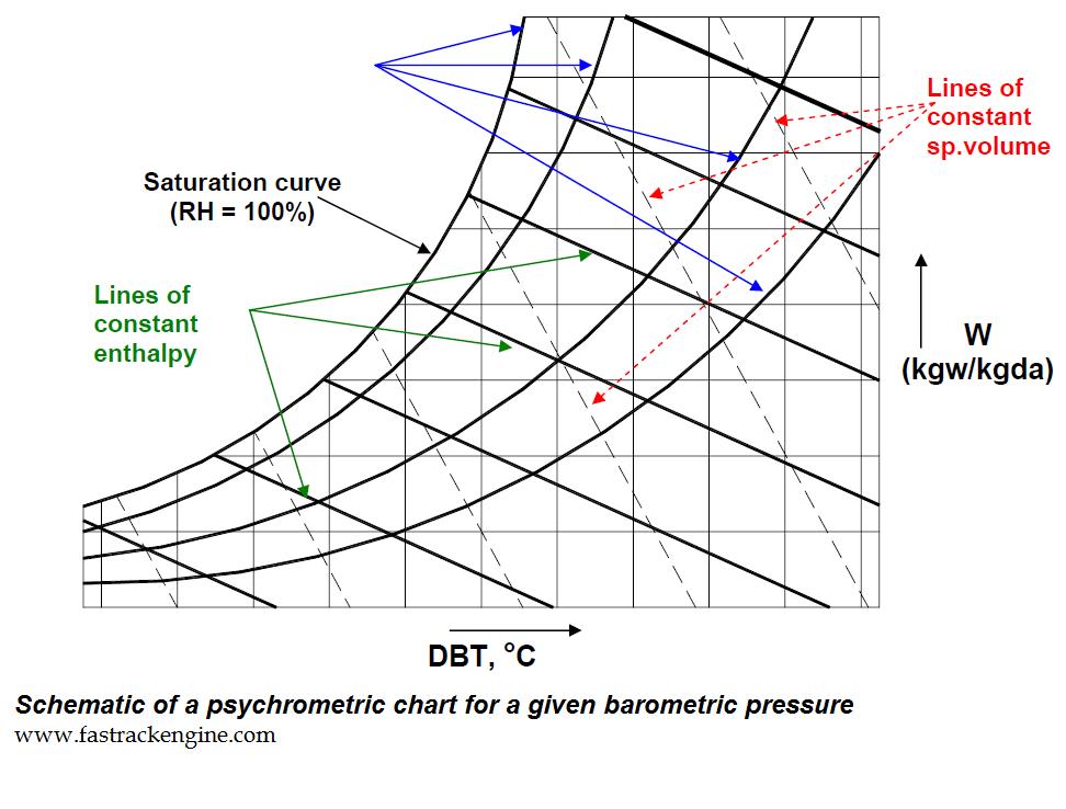 8 Steps To Read Psychometric Chart Psychometric Conversion Chart