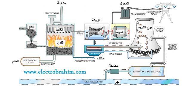 محطات التوليد الحرارية وأنواعها