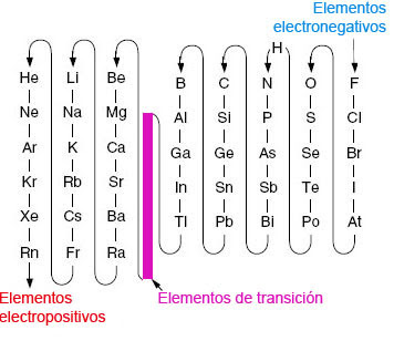 Quimikaces tabla de electronegatividad el hidrgeno cambia de posicin es un dato importante a tener en cuenta urtaz Images