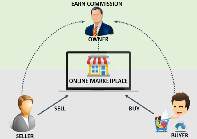 eMarketplace model