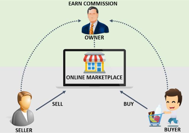 eMarketplace model