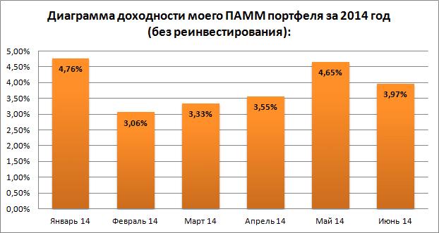 Диаграмма доходности на 01.07.14