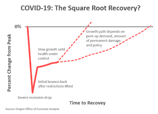 Square Root Recovery