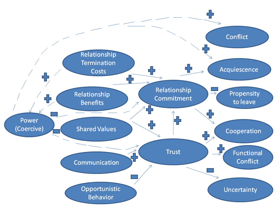 kmv model of relationship marketing images