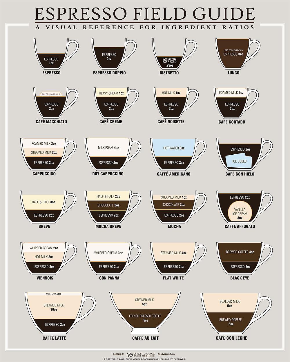 Espresso Macchiato Wikipedia