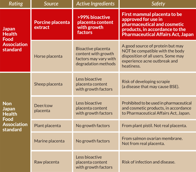 holistic wellness types of placenta products comparison chart