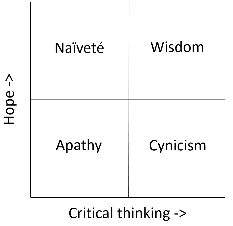 improve critical thinking exercises Do you know that developing critical thinking skills can help you deal with your problems in a better there are innumerable exercises to improve critical thinking.