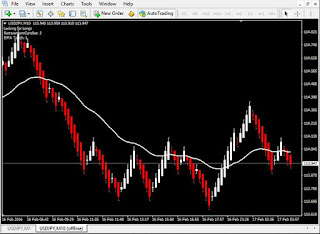 indikator, scalping, renko, chart