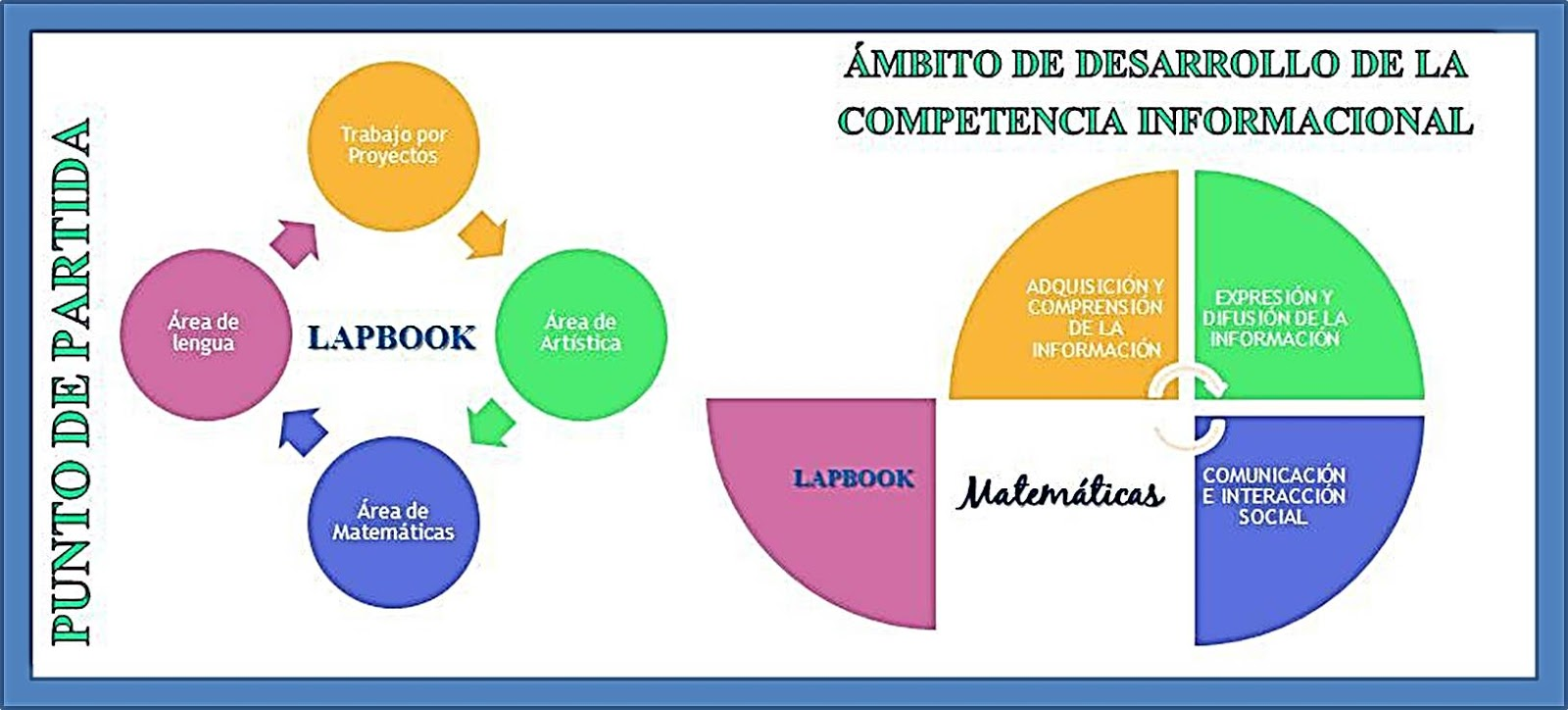 MaTe+TICas y ArTe: Lapbooks matemáticos. Ideas para reunir información.