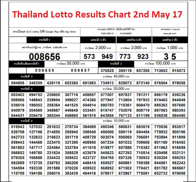 results-chart-downlaod