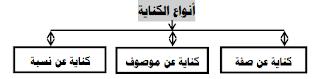 ملخص اللغة العربية اول ثانوي مقررات