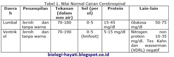 Komposisi Cairan Cerebrospinalis