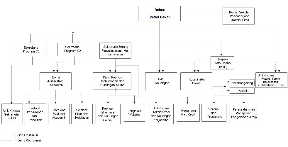 diedith_arc type atau bentuk organisasi dan bentuk struktur organisasi Struktur Organisasi PT contoh struktur organisasi