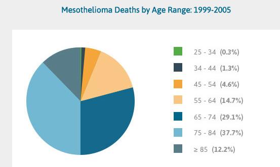 mesothelioma survival ratesmesothelioma cancer survival rate