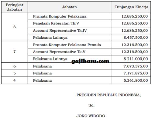 daftar tunjangan kinerja pns pajak
