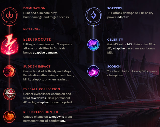 Best Build For Zed S