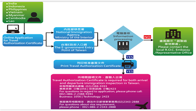 For citizens who met the qualifications set by Taiwan, all you needed to do is apply online for exemption here.