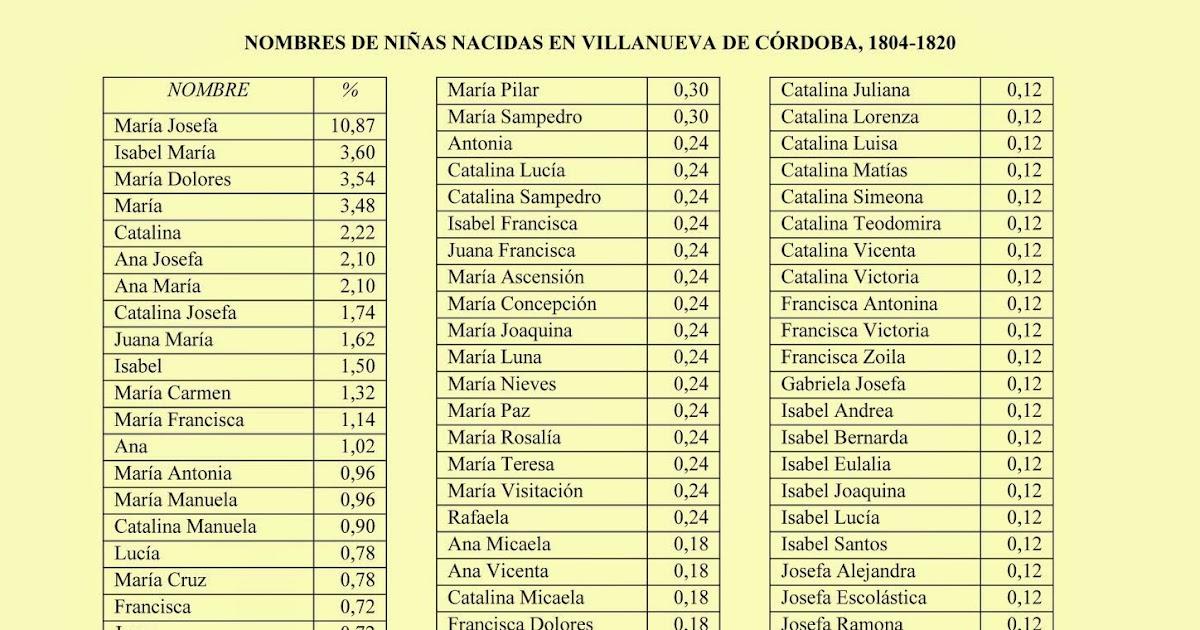 Historia Desde La Jara 1804 1820 Nombres De Niñas Nacidas En Villanueva De Córdoba