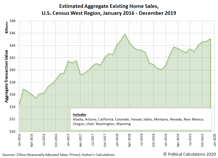 Estimated Aggregate Existing Home Sales, U.S. Census West Region, January 2016 - September 2019