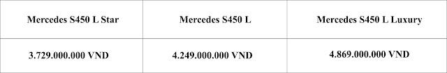 Bảng so sanh giá xe Mercedes S450 L Luxury 2019 tại Mercedes Trường Chinh