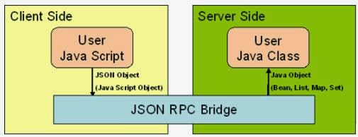 Perl JSON-RPC Programming for Linux with a Server and ...