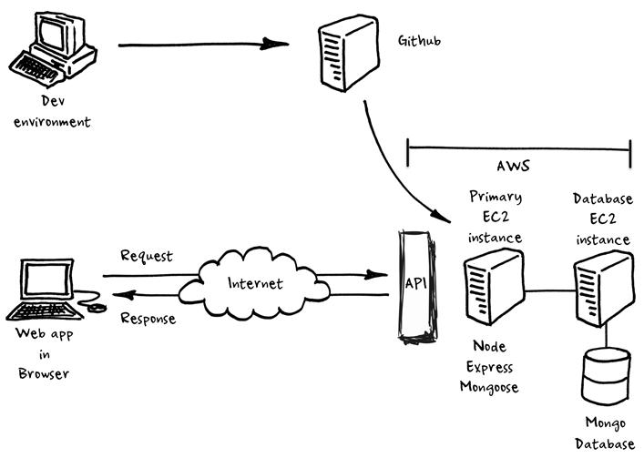 Installing Keystone js and mongodb on an EC2 Amazon Linux