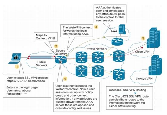 The Diary of a Networker: Cisco IOS SSL VPN Configuration Guide
