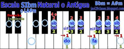 LA#m = SIbm en piano o teclado, digitación A#m = Bbm