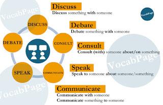Synonyms: Discuss; Debate; Consult; Speak; Communicate