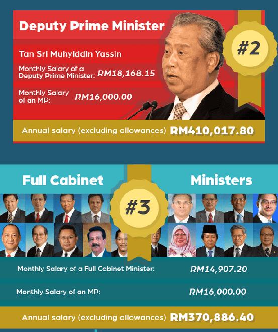 Spanking DA Monkey: How Much Do Top Politicians In
