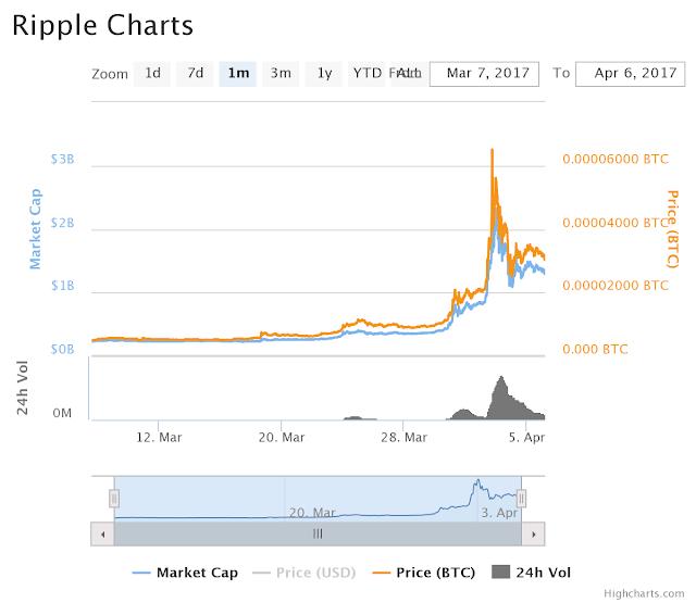 Ripple: tại sao đồng XRP tăng giá gấp 10 lần trong vòng 1 tháng?