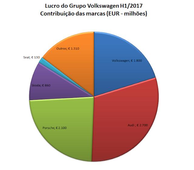 Lucro Grupo Volkswagen - H1 2017
