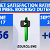 Pres. Duterte, Nakakuha Ng 'very Good' Net Satisfaction Rating - SWS Survey
