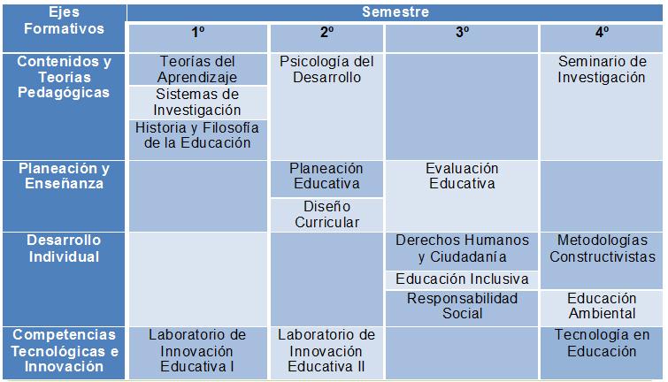 Mapa Curricular MED